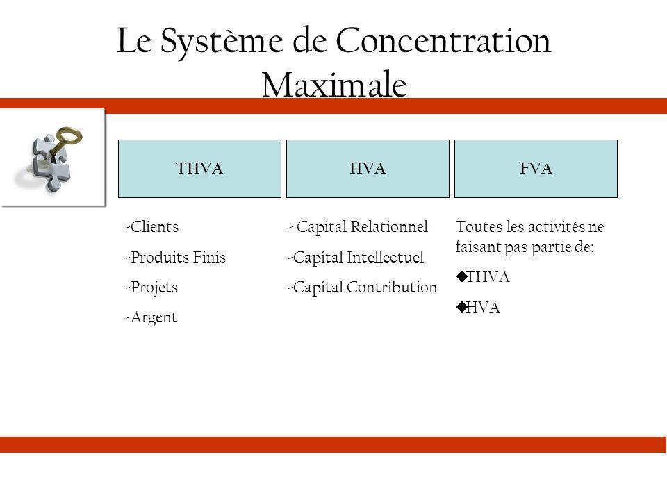 Le Système de Concentration Maximale