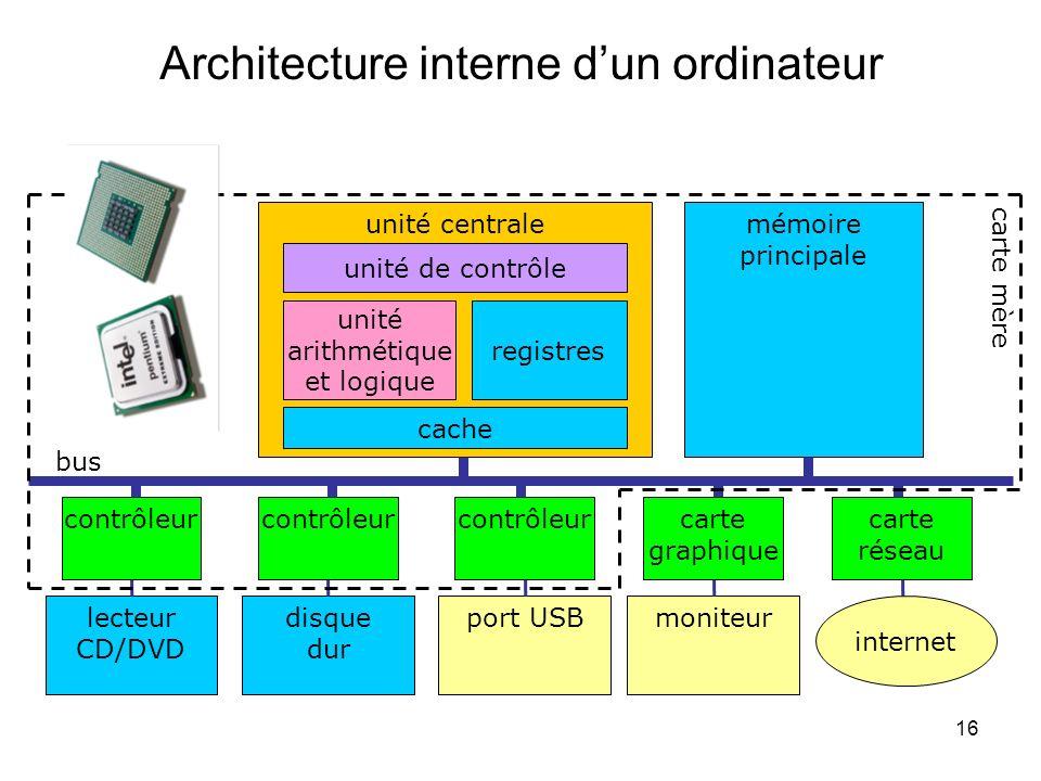 Architecture interne d'un ordinateur