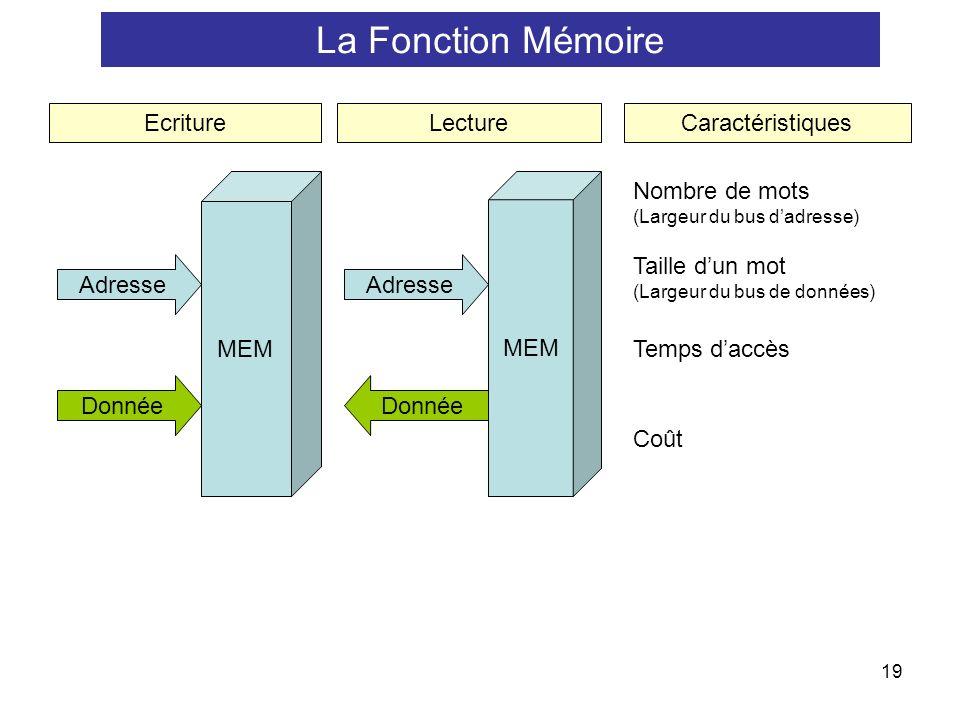 La Fonction Mémoire MEM Adresse Donnée Ecriture Lecture
