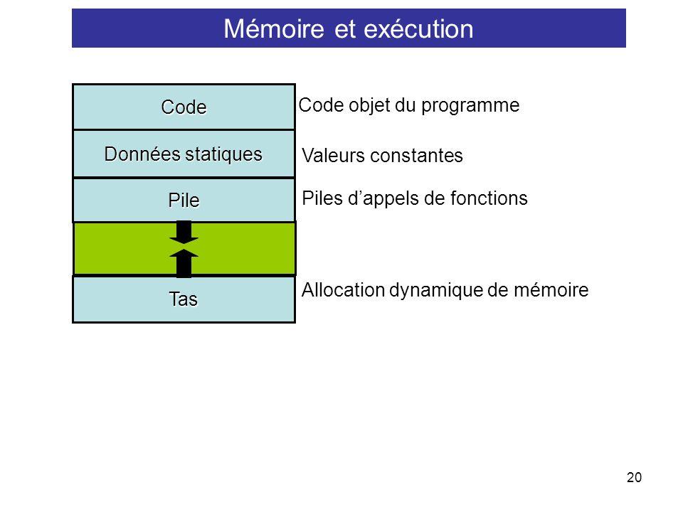 Mémoire et exécution Code Code objet du programme Données statiques