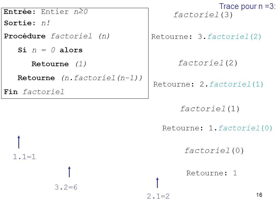 factoriel(3) factoriel(2) factoriel(1) factoriel(0) Trace pour n =3: