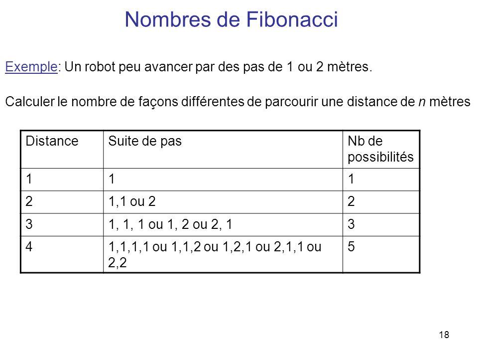 Nombres de Fibonacci Exemple: Un robot peu avancer par des pas de 1 ou 2 mètres.