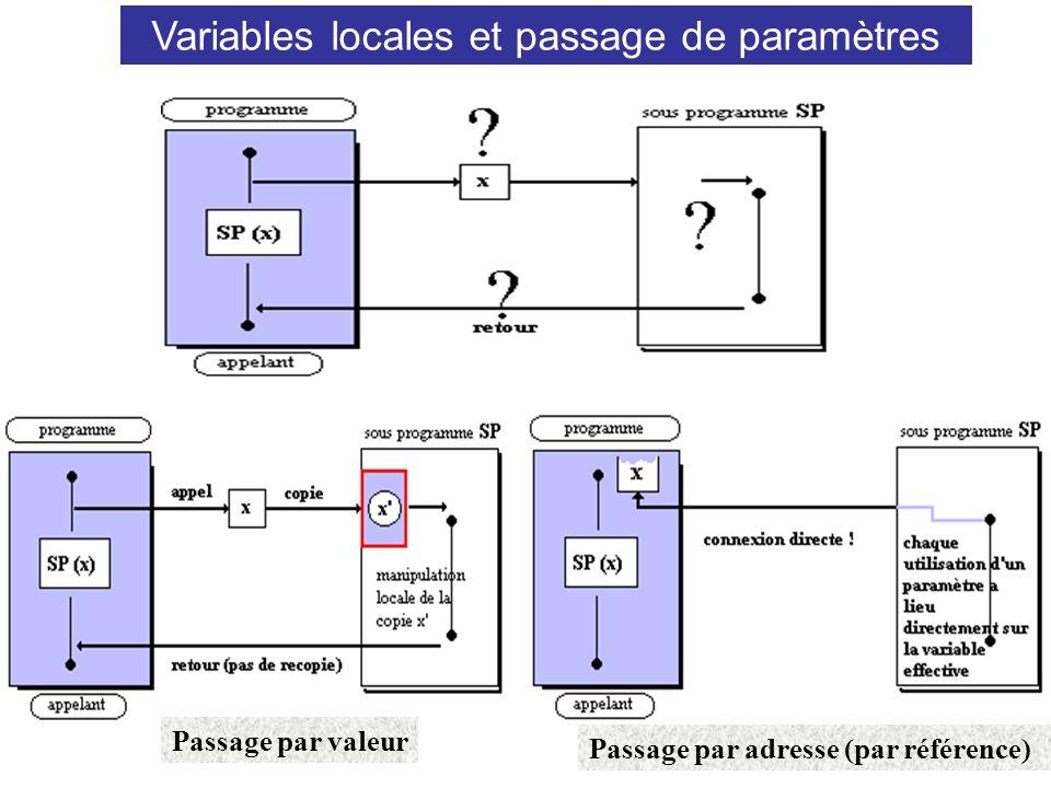 Variables locales et passage de paramètres