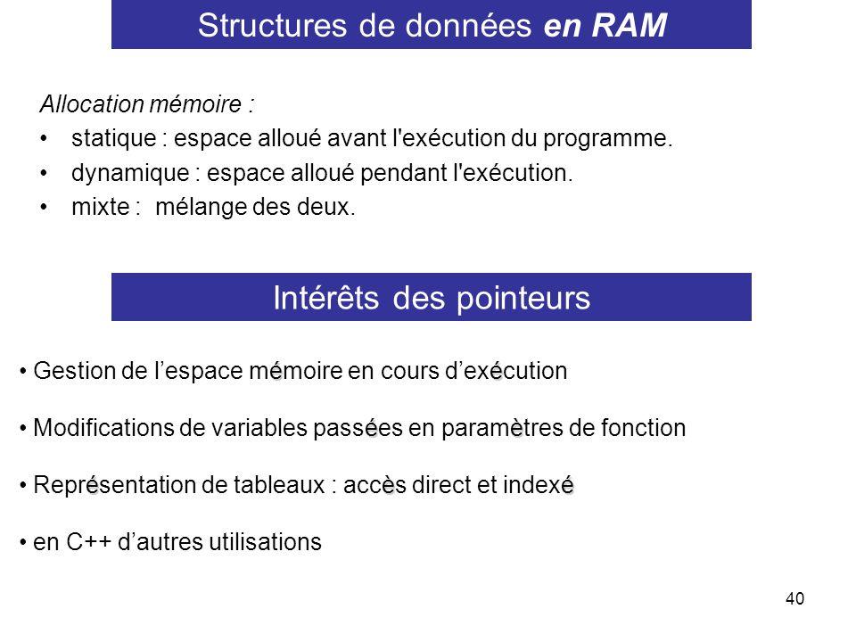 Structures de données en RAM
