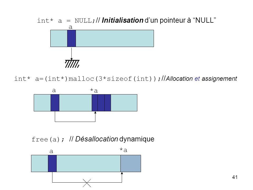 int* a = NULL;// Initialisation d'un pointeur à NULL