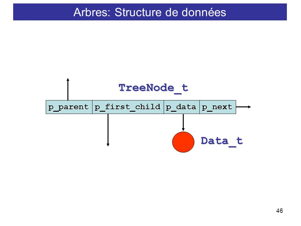 Arbres: Structure de données