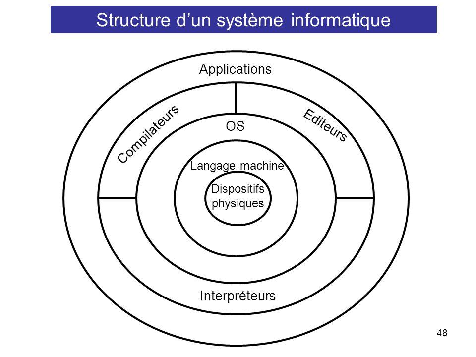 Structure d'un système informatique