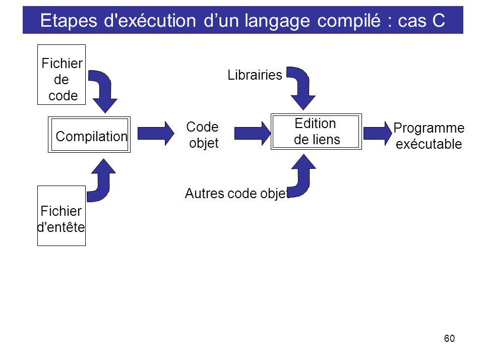 Etapes d exécution d'un langage compilé : cas C