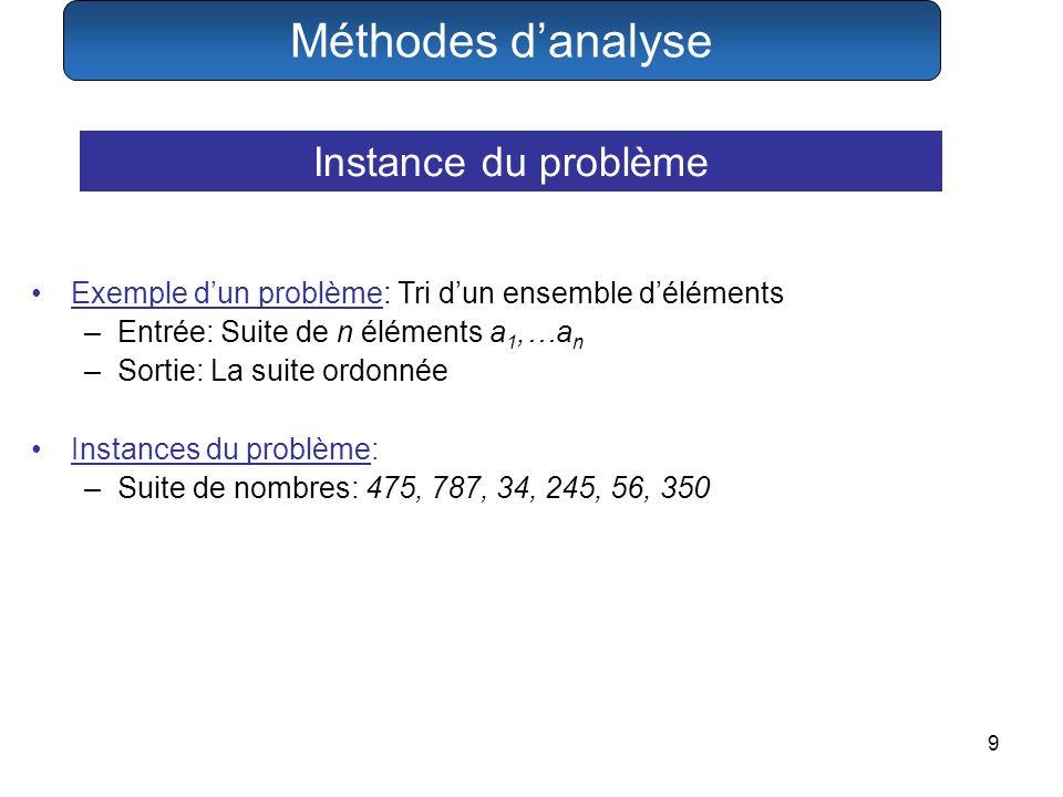 Méthodes d'analyse Instance du problème