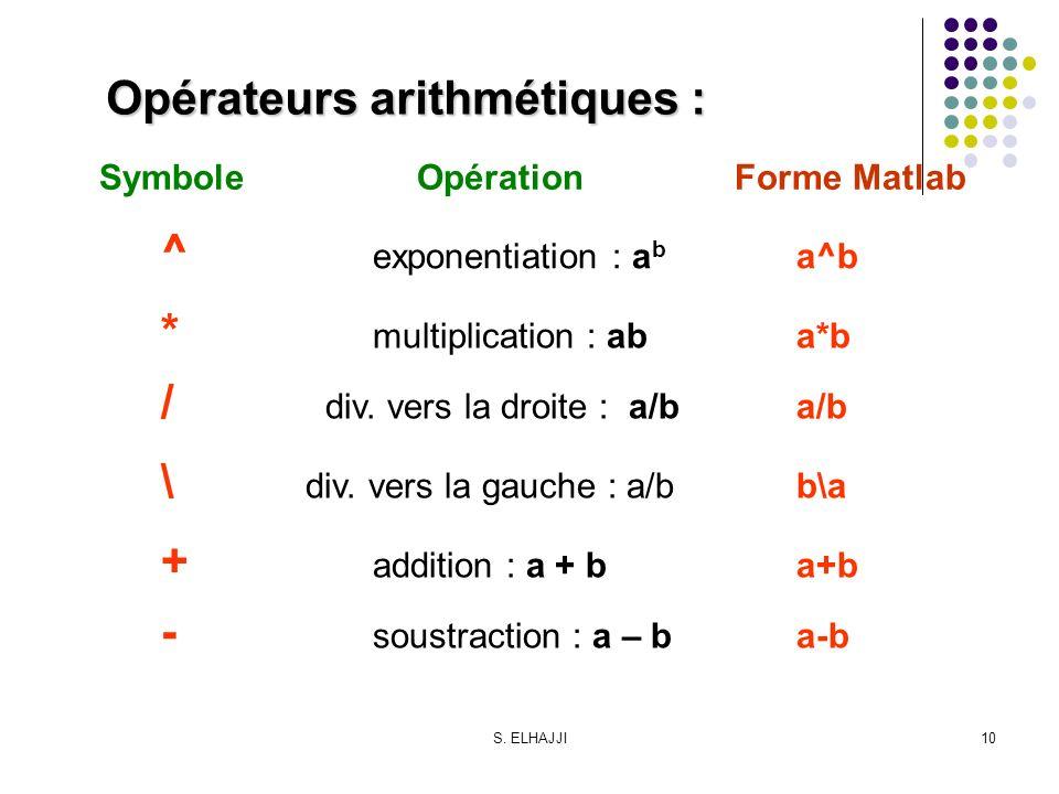 Opérateurs arithmétiques :