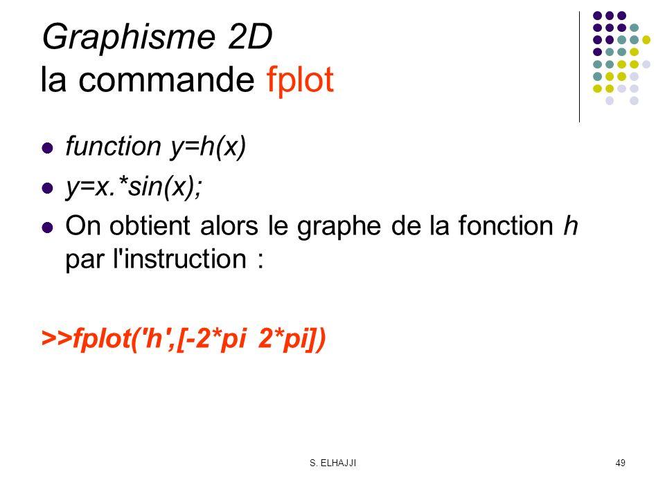 Graphisme 2D la commande fplot