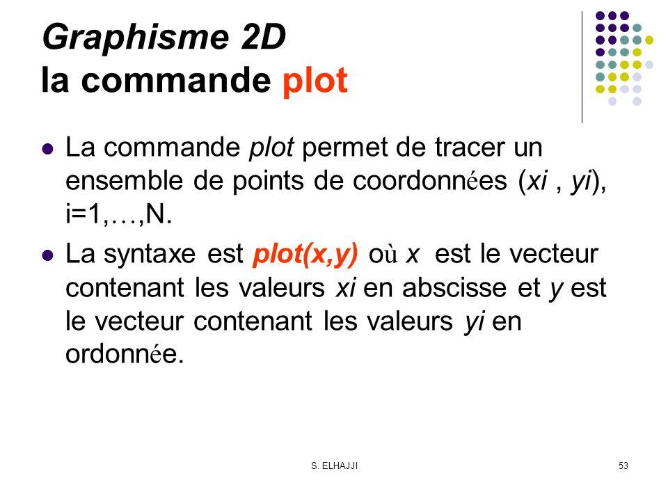 Graphisme 2D la commande plot