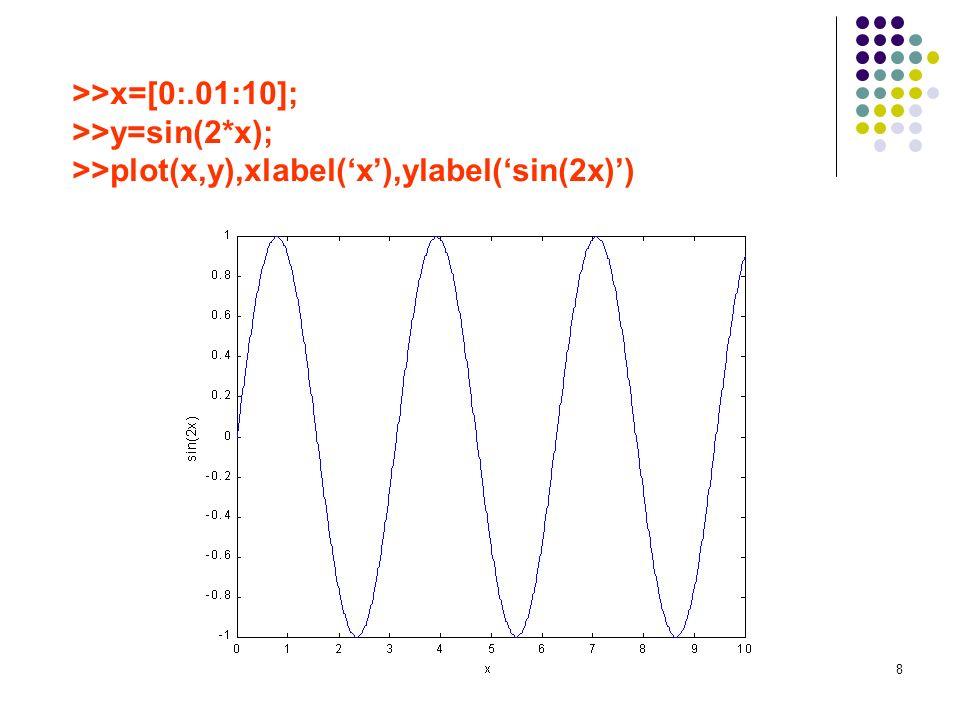 >>plot(x,y),xlabel('x'),ylabel('sin(2x)')