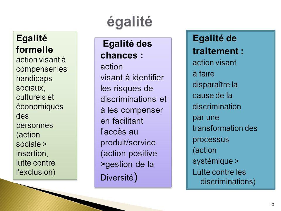 égalité Egalité formelle Egalité de traitement : chances : Egalité des