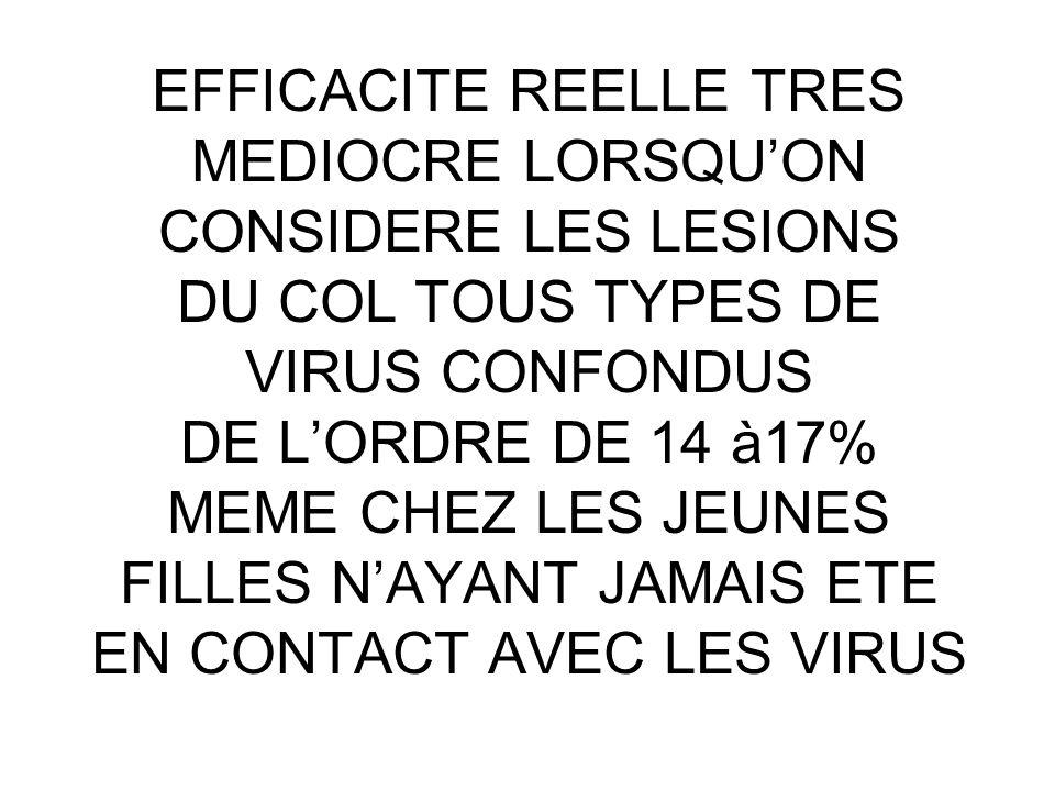 EFFICACITE REELLE TRES MEDIOCRE LORSQU'ON CONSIDERE LES LESIONS DU COL TOUS TYPES DE VIRUS CONFONDUS DE L'ORDRE DE 14 à17% MEME CHEZ LES JEUNES FILLES N'AYANT JAMAIS ETE EN CONTACT AVEC LES VIRUS
