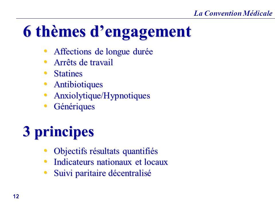 6 thèmes d'engagement 3 principes Affections de longue durée