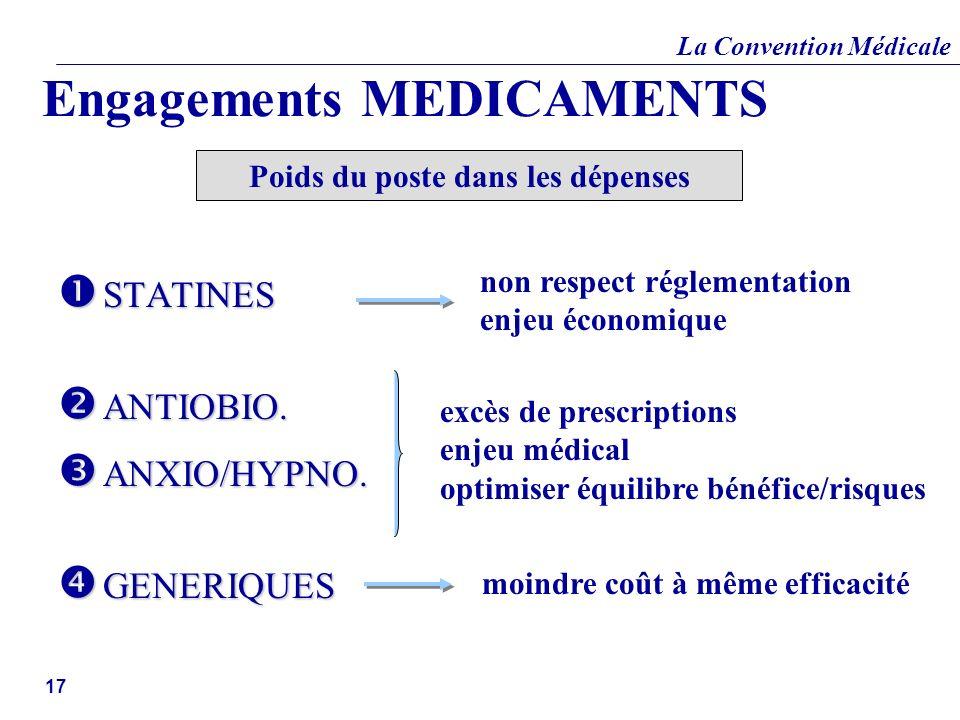 Engagements MEDICAMENTS