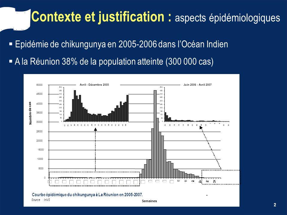 Contexte et justification : aspects épidémiologiques