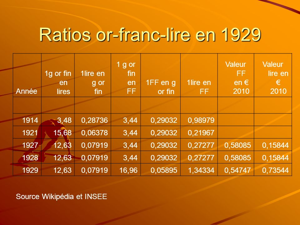 Ratios or-franc-lire en 1929