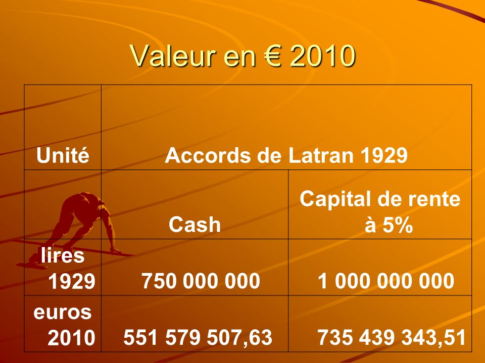 Valeur en € 2010 Unité Accords de Latran 1929 Cash