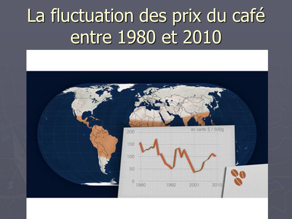 La fluctuation des prix du café entre 1980 et 2010