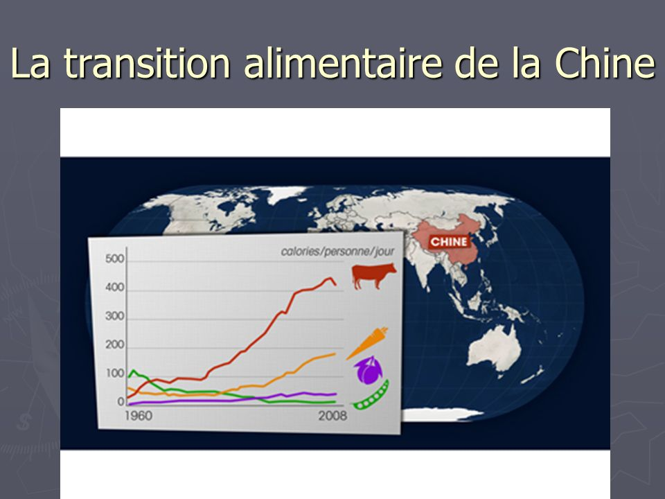 La transition alimentaire de la Chine