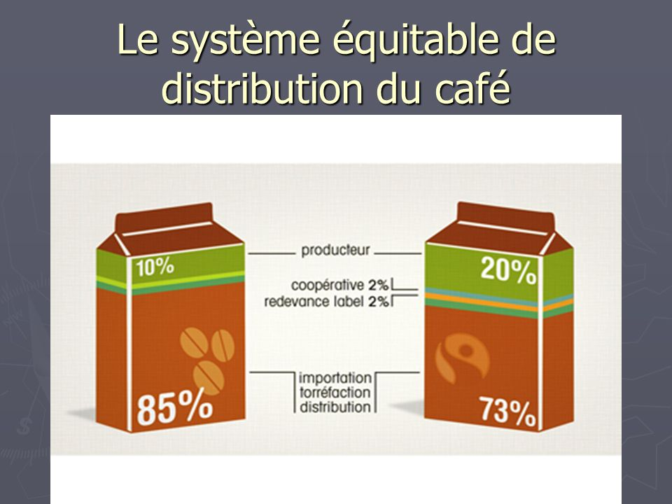 Le système équitable de distribution du café
