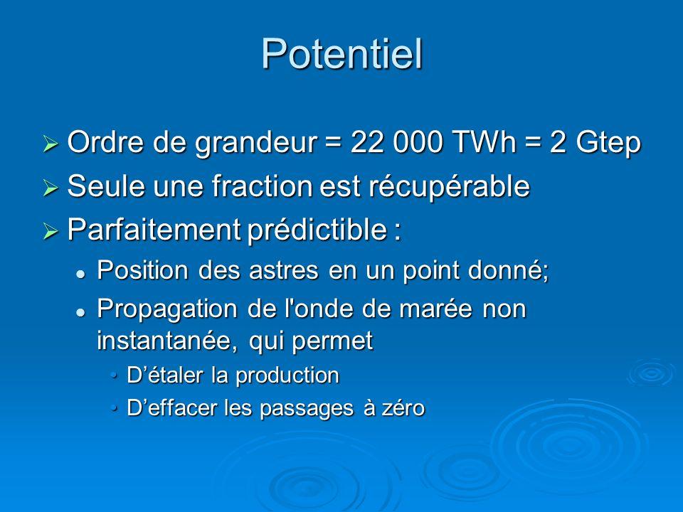 Potentiel Ordre de grandeur = 22 000 TWh = 2 Gtep