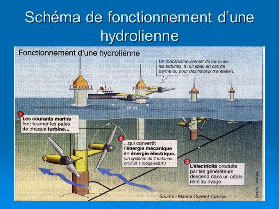 Schéma de fonctionnement d'une hydrolienne