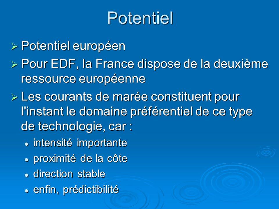 Potentiel Potentiel européen
