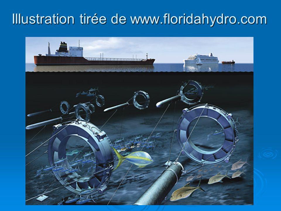 Illustration tirée de www.floridahydro.com