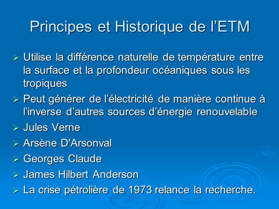 Principes et Historique de l'ETM