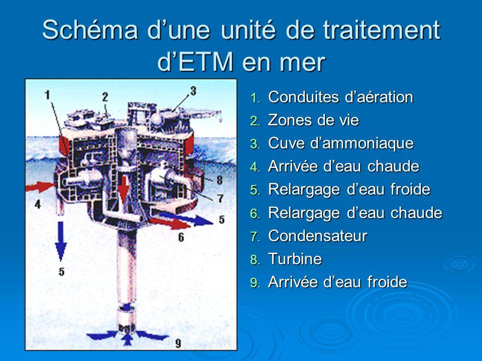 Schéma d'une unité de traitement d'ETM en mer