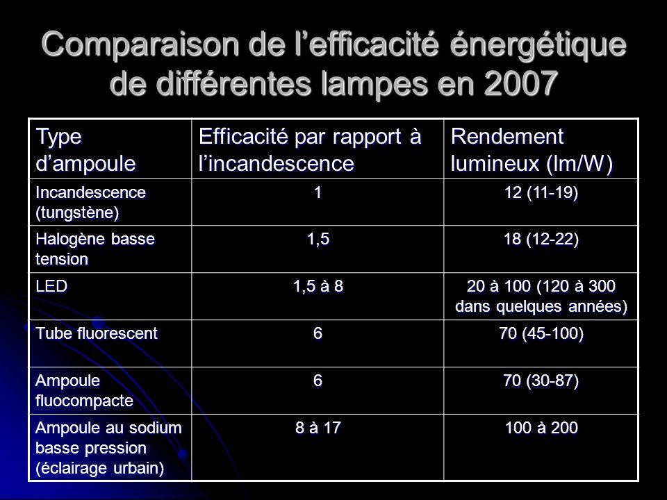 Comparaison de l'efficacité énergétique de différentes lampes en 2007