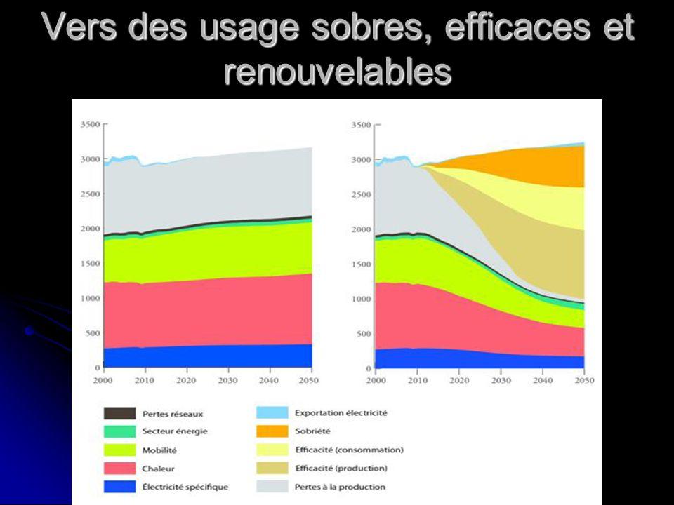 Vers des usage sobres, efficaces et renouvelables