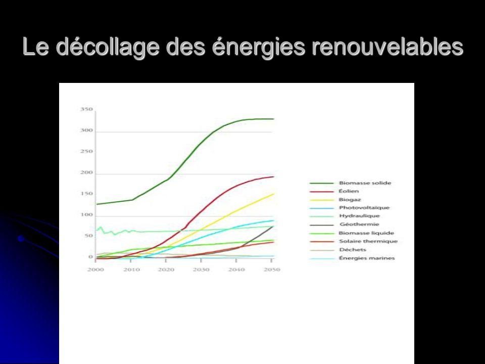 Le décollage des énergies renouvelables