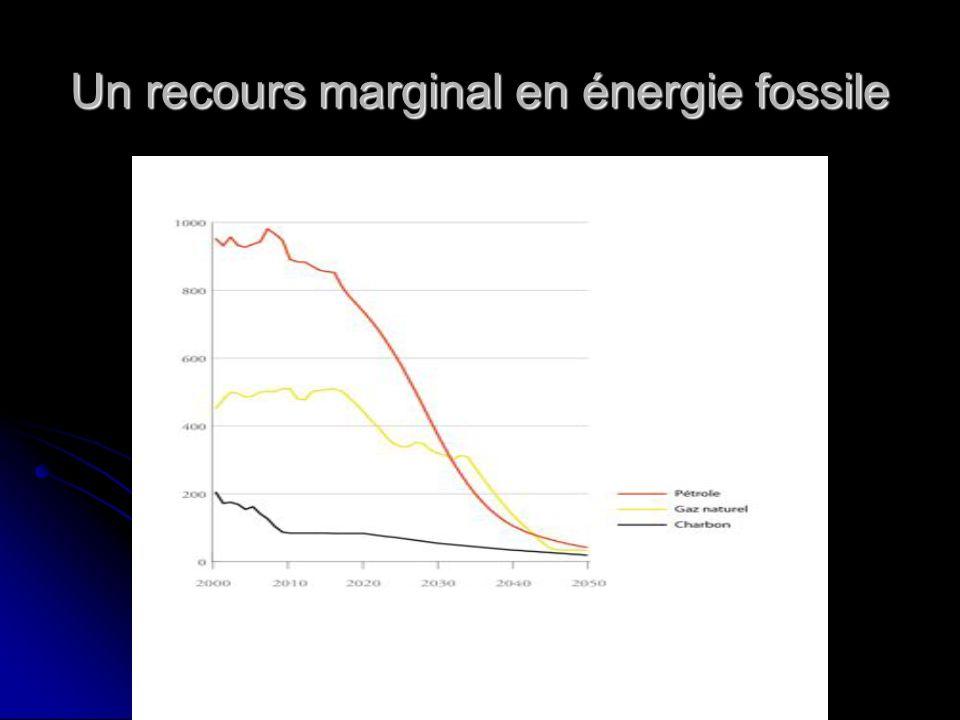 Un recours marginal en énergie fossile