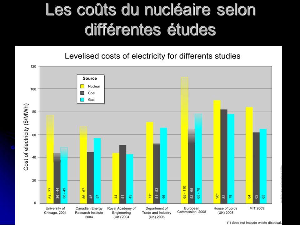 Les coûts du nucléaire selon différentes études