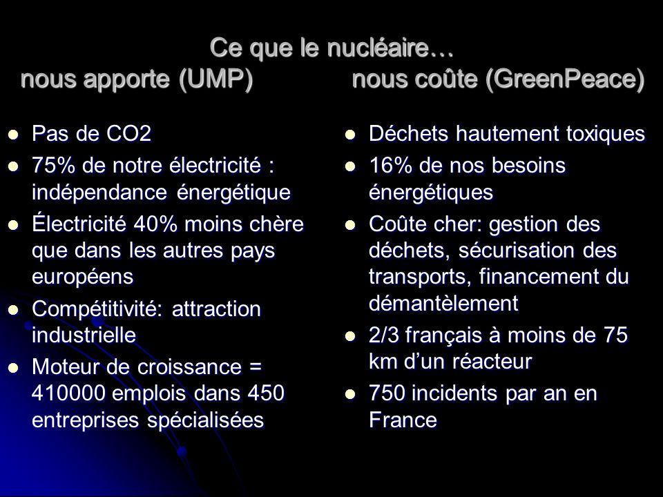 Ce que le nucléaire… nous apporte (UMP) nous coûte (GreenPeace)