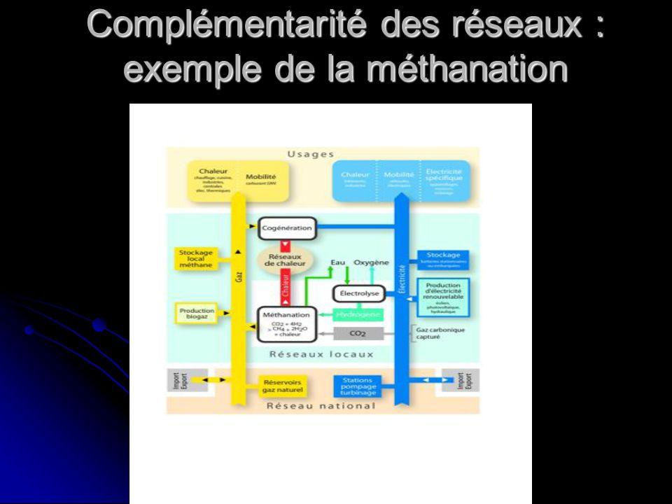Complémentarité des réseaux : exemple de la méthanation