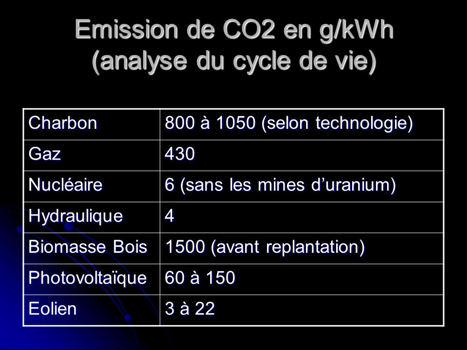 Emission de CO2 en g/kWh (analyse du cycle de vie)