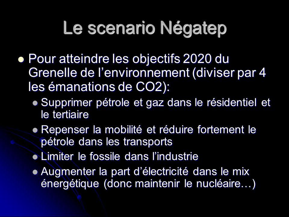 Le scenario NégatepPour atteindre les objectifs 2020 du Grenelle de l'environnement (diviser par 4 les émanations de CO2):