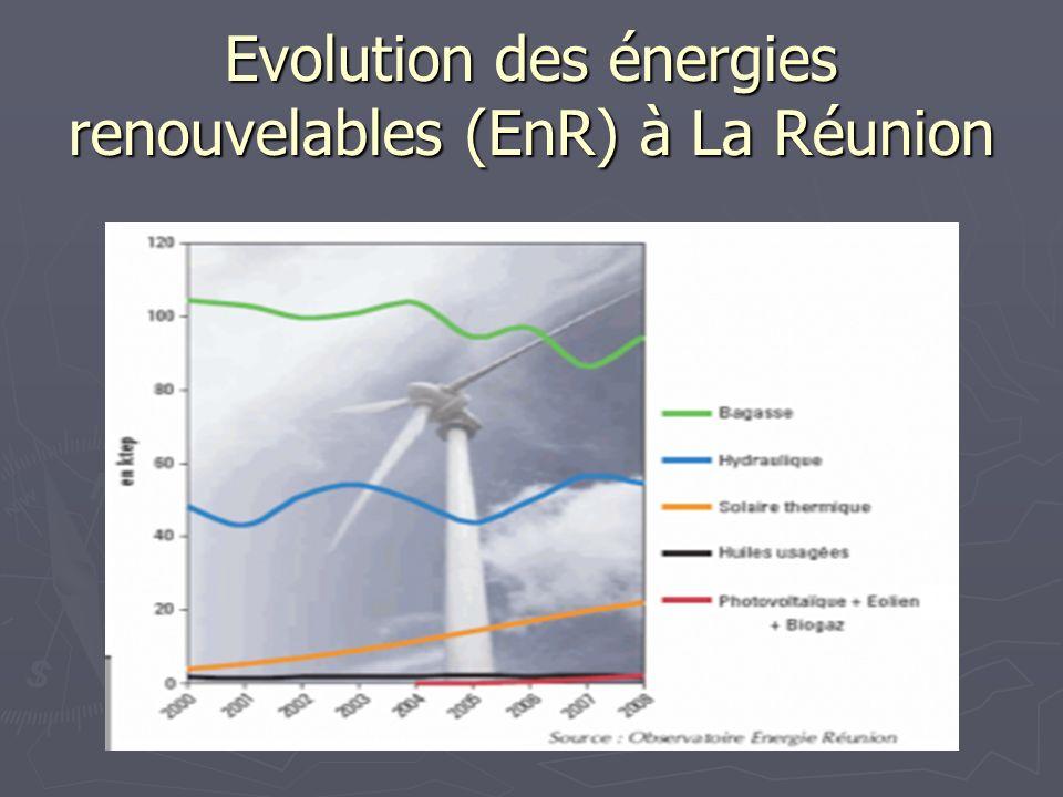 Evolution des énergies renouvelables (EnR) à La Réunion