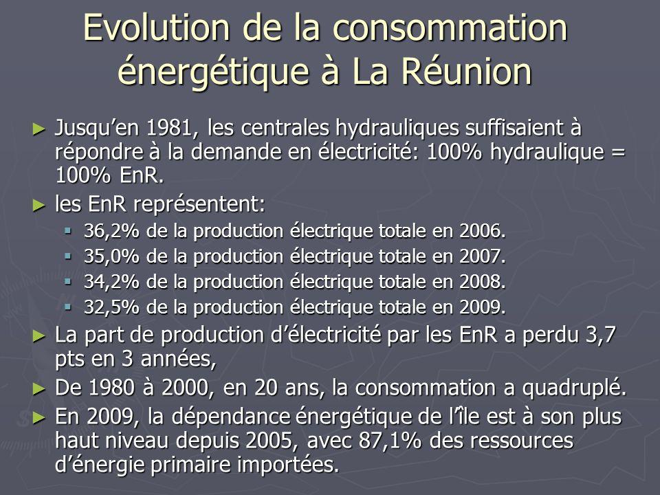 Evolution de la consommation énergétique à La Réunion