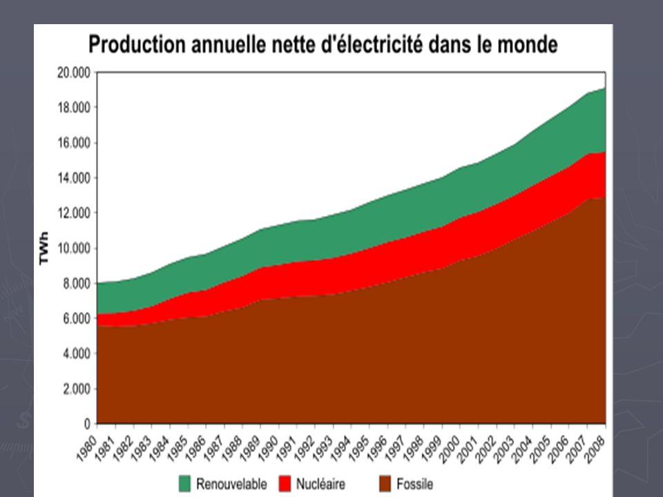 Sur ce graphique, on observe la croissance inéluctable de la production électrique mondiale (+ 130% depuis 1980, + 70% depuis 1990), et nous distinguons que la croissance la plus importante concerne le fossile surtout depuis 1990 (+ 70%).
