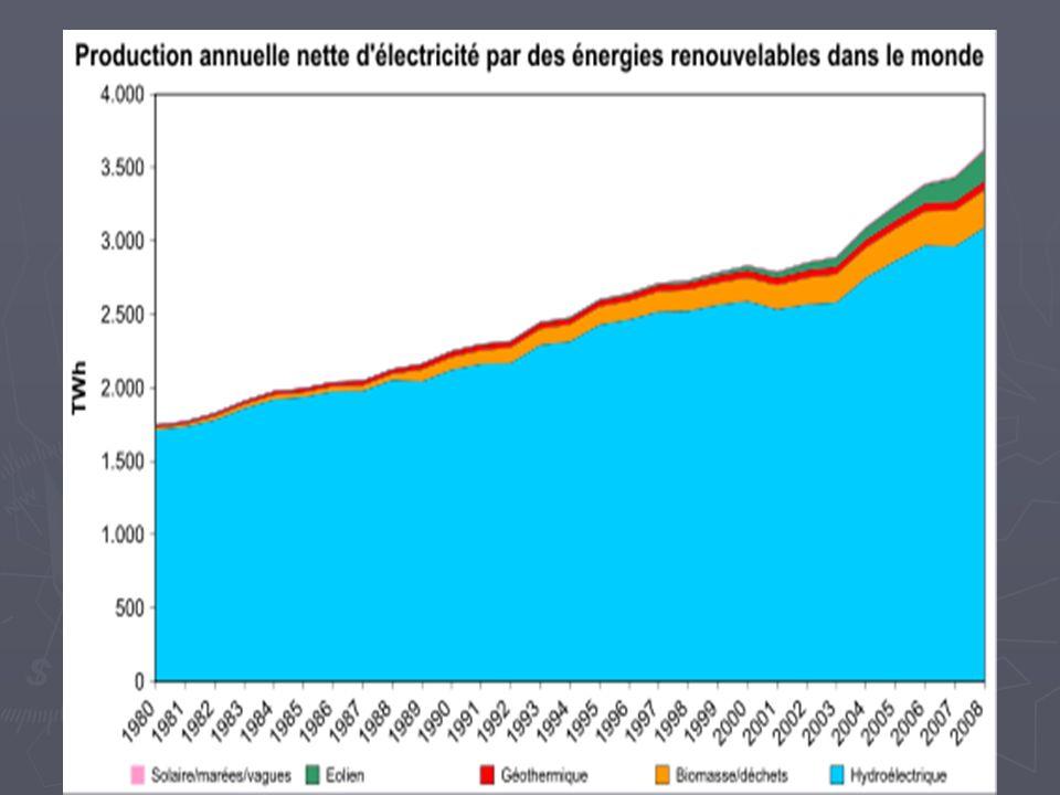 Et dans les énergies renouvelables, l'hydroélectricité n'est pas encore totalement exploitée, et continue de croître.
