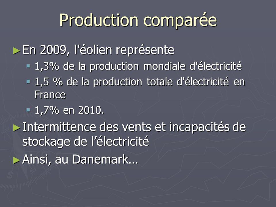 Production comparée En 2009, l éolien représente