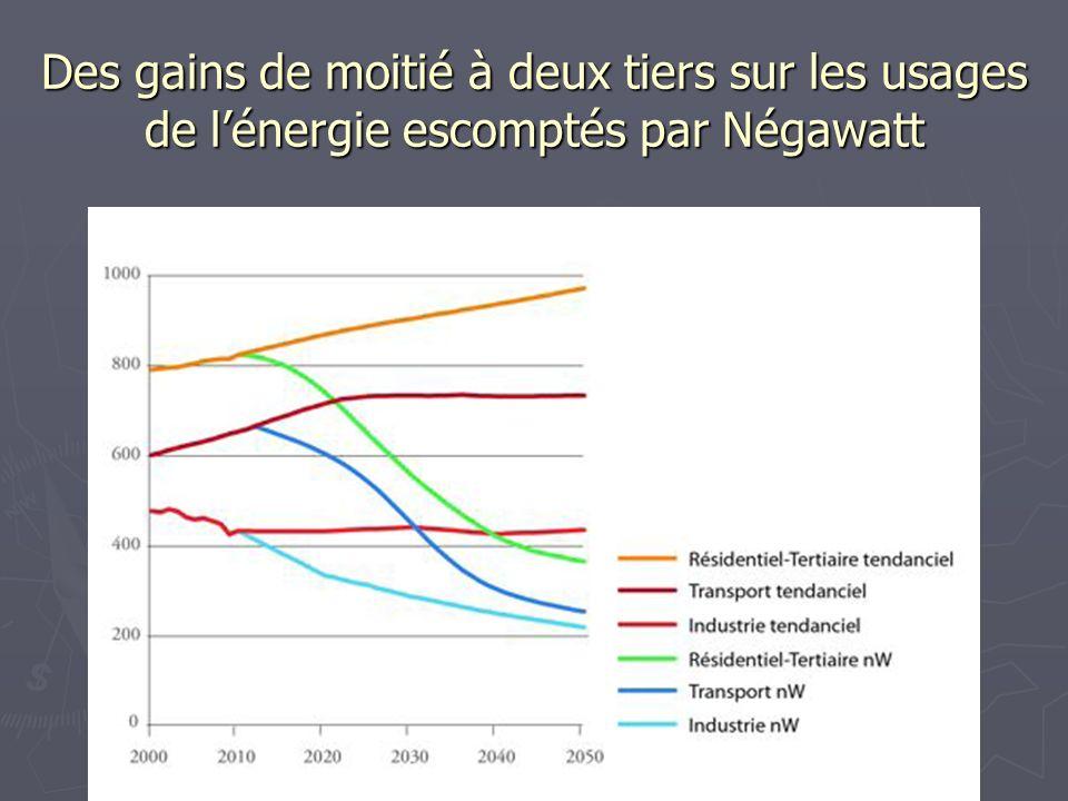 Des gains de moitié à deux tiers sur les usages de l'énergie escomptés par Négawatt