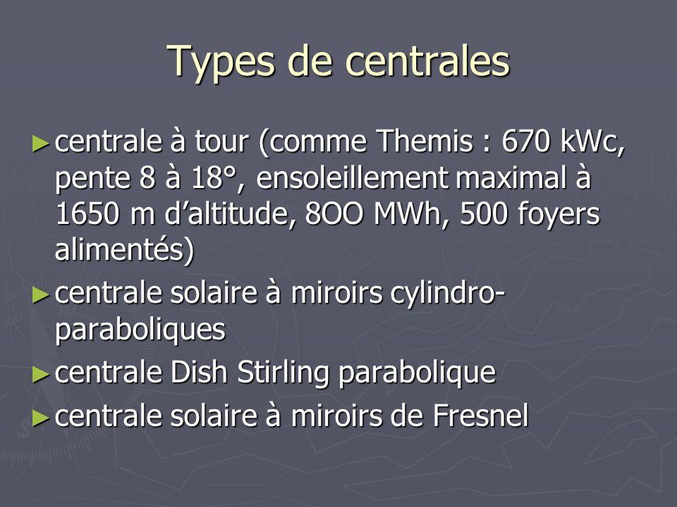 Types de centrales centrale à tour (comme Themis : 670 kWc, pente 8 à 18°, ensoleillement maximal à 1650 m d'altitude, 8OO MWh, 500 foyers alimentés)