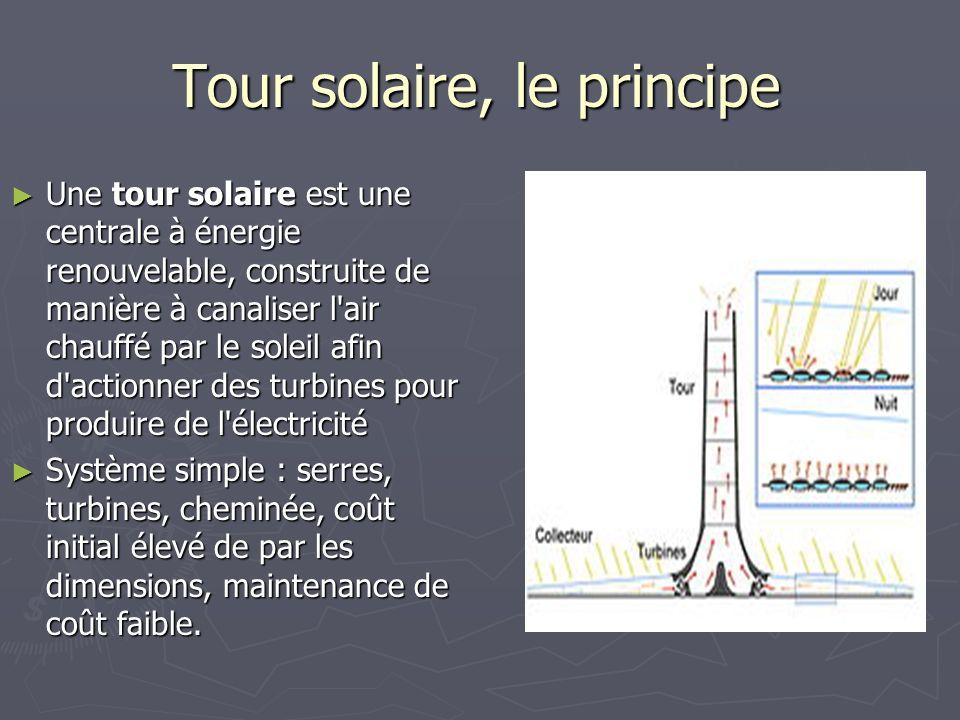 Tour solaire, le principe